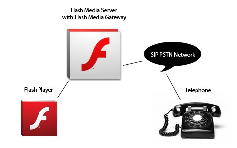 Flash Media Gateway VoIP