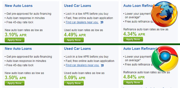 Car Loan Rate: View Original Image ) Images