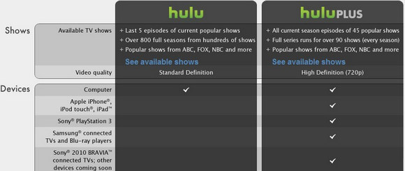Hulu subscription comparison