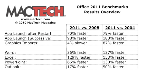 Microsoft Office 2011 benchmarking