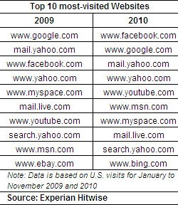 Hitwise top websites of 2010