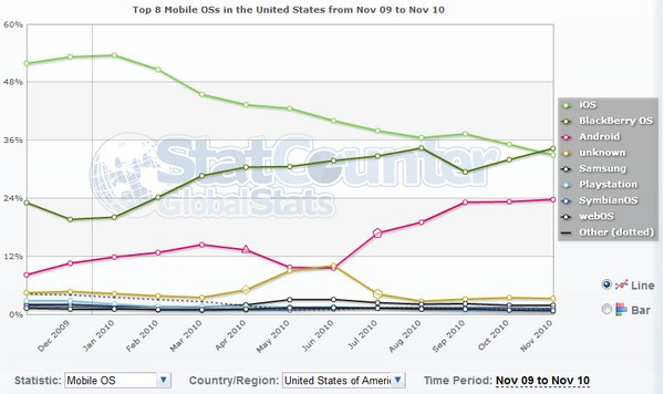 US mobile internet usage by OS