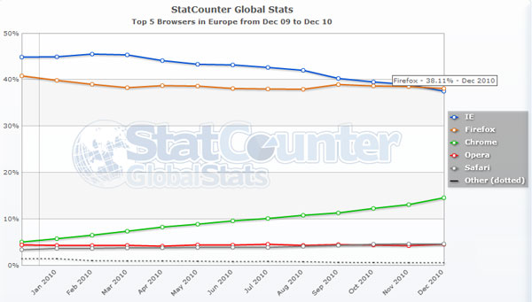 Firefox #1 browser in Europe