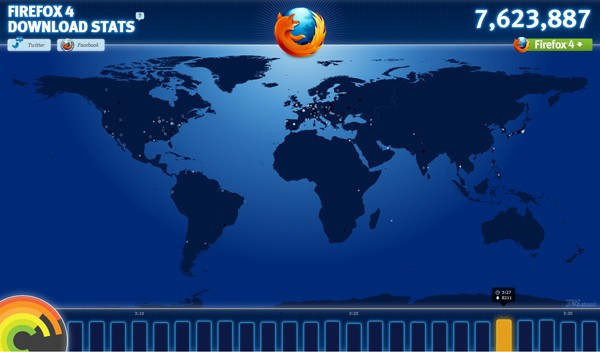 Firefox 4 24-hour downloads top 7 million