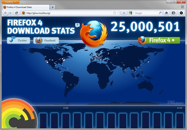 Firefox 4 racks up 25 million downloads in 3 days
