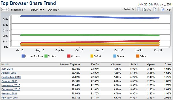 Browser market share, IE wins, Firefox loses