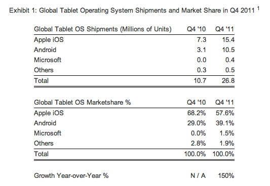 iOS domina con autoridad el mercado de los tablets, pero Android recorta distancias según un estudio