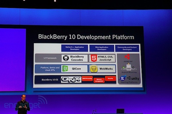blackberry devcon europe desarrolladores RIM