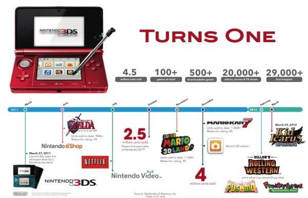 Nintendo 3DS celebra su primer cumpleaos en EEUU con 4,5 millones de consolas vendidas