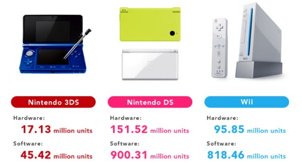 Nintendo anuncia sus previsiones de venta para este ao fiscal: 18,5 millones de 3DS y 10,5 millones de Wii