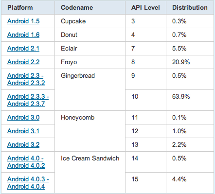 Ice Cream Sandwich alcanza al 4,9% de los dispositivos Android