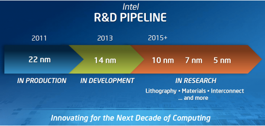 Intel ya tiene en el punto de mira chips de 5 nm... pero no llegarn hasta 2015