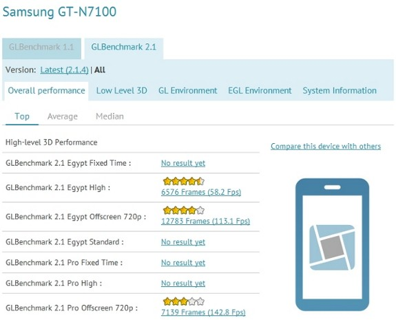 Se filtraron los impresionantes benchmarks del Galaxy Note II?