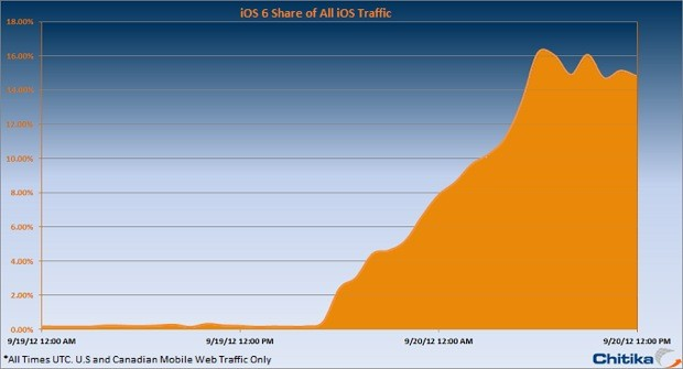 iOS 6 acumula ya el 15% de los trfico de los mviles de Apple en las primeras 24h 