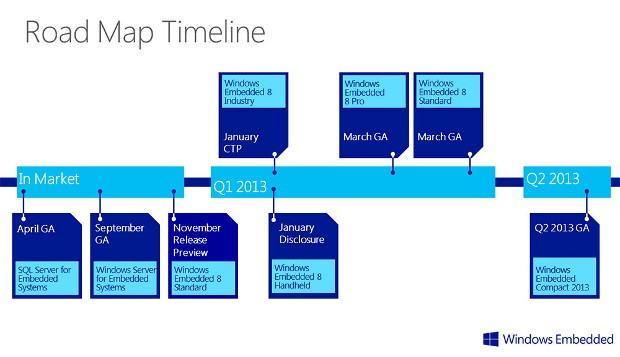 Microsoft detalla el esquema de lanzamiento de Windows Embedded 8 y Windows Embedded Compact 2013