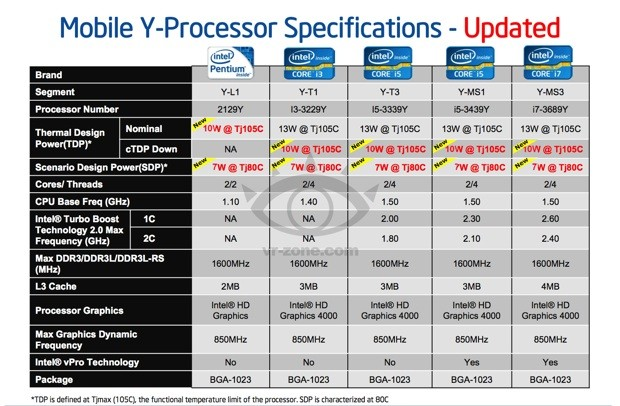 Intel estaría ultimando la gama Ivy Bridge Y: Menos de 13 W para tablets con Windows austeras y rápidas