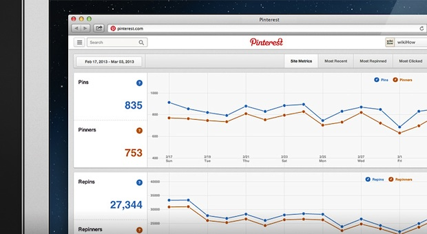 Pinterest presenta su 'analytics' particular para que controles la actividad de tus seguidores