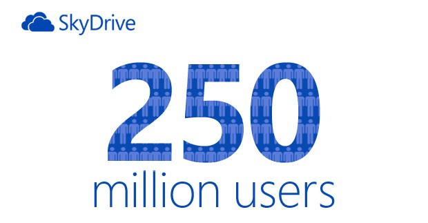 SkyDrive alcanza los 250 millones de usuarios