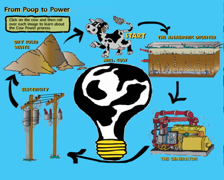 cow power The latest tweets from cow power (@cowpowerfilm) can cow power become a leading renewable energy resource we think so join the moovement today boston, ma.