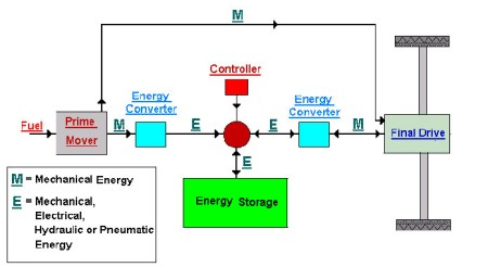Clean Power Technologies developing a steam hybrid system Autoblog – Internal Combustion Engine Cooling System Diagram
