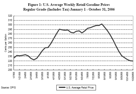 gas prices. gas,prices,2006,graph
