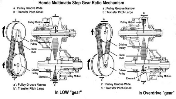 what is a continuously variable transmission