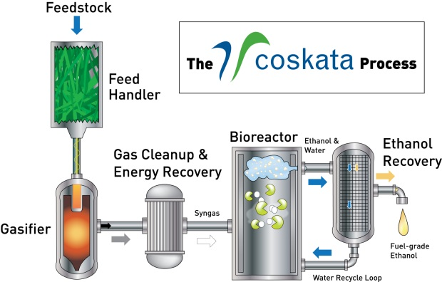 Ethanol from almost anything? Coskata opens Lighthouse cellulosic ...