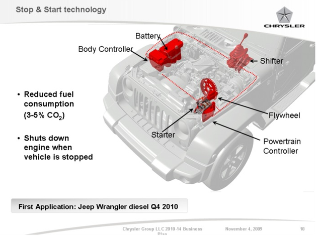 sel back in the picture at Chrysler, start-stop in Q4 ... Jeep Wrangler Engine Diagram on 1993 jeep grand cherokee engine diagram, 2004 jeep grand cherokee engine diagram, 2010 jeep wrangler engine belt, 2010 jeep wrangler fuse, 2003 jeep grand cherokee engine diagram, 2011 dodge grand caravan engine diagram, 2009 jeep grand cherokee engine diagram, 1997 jeep grand cherokee engine diagram, 2012 jeep liberty engine diagram, 2010 jeep wrangler noise, 2006 jeep grand cherokee engine diagram, 2010 jeep wrangler crank sensor, 2008 jeep grand cherokee engine diagram, 2012 jeep compass engine diagram, 2003 chevrolet trailblazer engine diagram, 2012 dodge journey engine diagram, 2010 jeep wrangler check engine light, 1995 jeep grand cherokee engine diagram, 2007 jeep grand cherokee engine diagram, 2009 dodge grand caravan engine diagram,