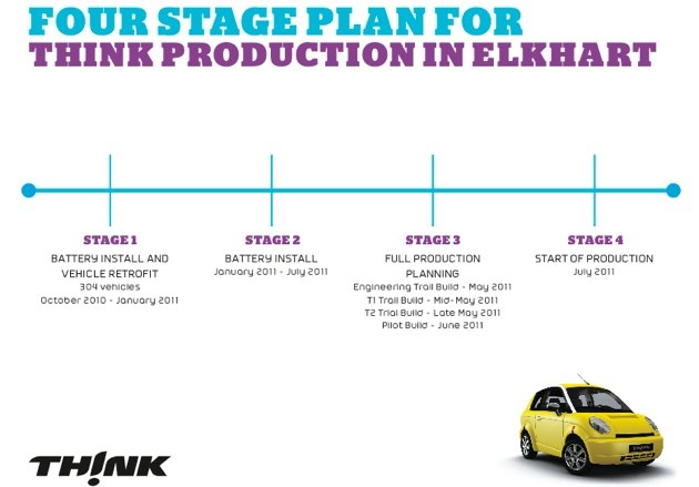 think ev production timeline