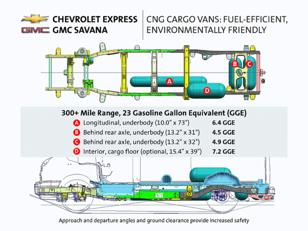 Chevrolet Express cng tank layout