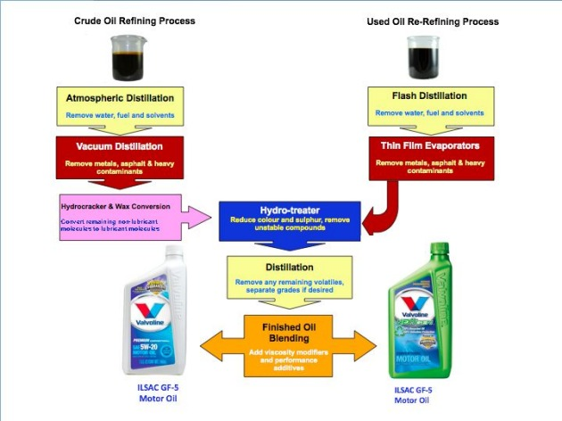 recycled motor oil refining process