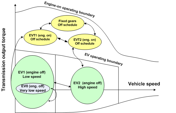 GM two-mode hybrid transmission schematic