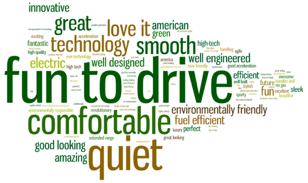Chevy Volt Word Cloud Photo Gallery Autoblog