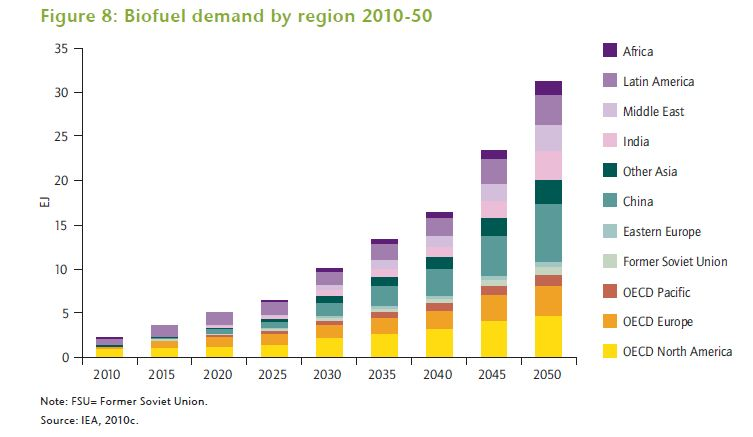 IEA biofuel demand graph