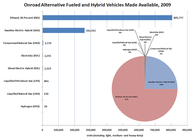 EIA chart on alternative fuel vehicles
