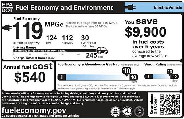 Tesla Roadster 2.5 fuel economy label