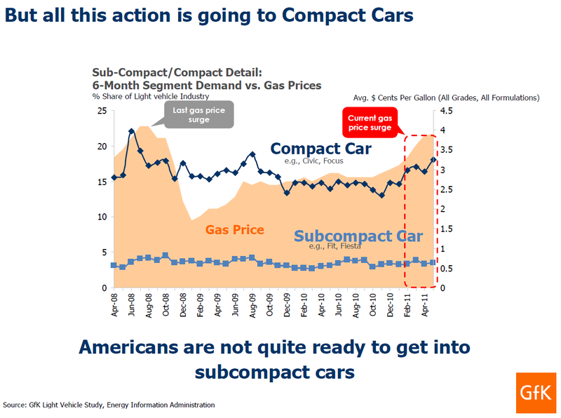 Subcompact versus compact sales