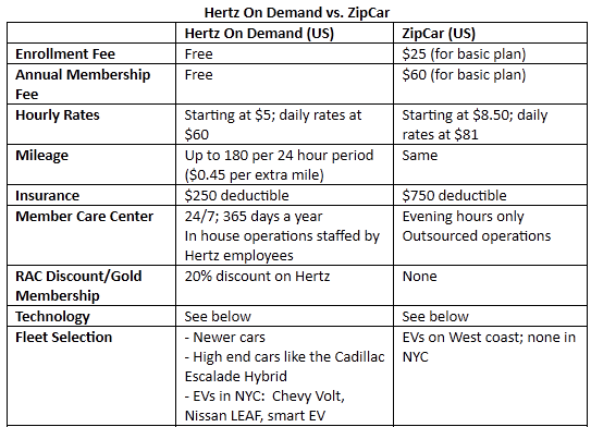 Hertz on Demand chart