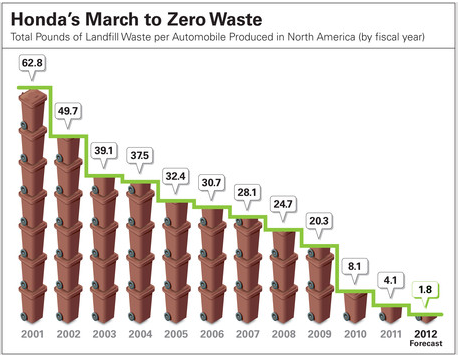 Honda march to zero waste graph