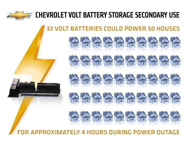 GM battery re-use graphic