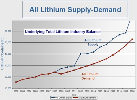 Lithium supply versus demand chart