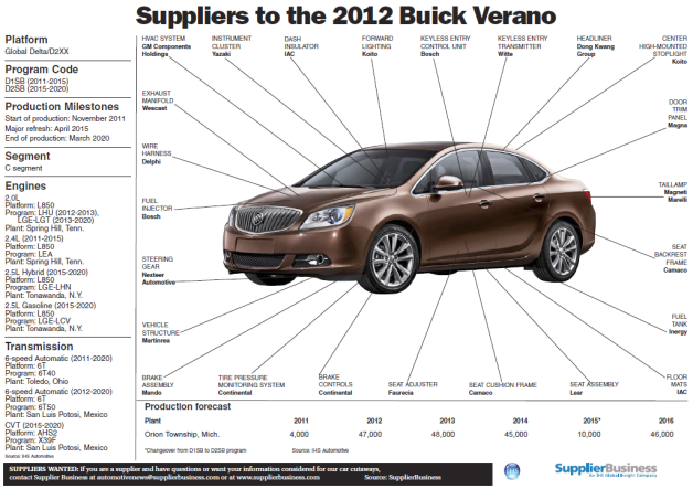 Buick Verano supplier sheet