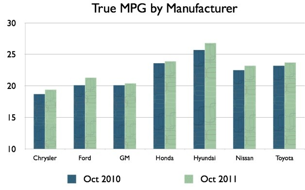 Chart: True MPG by Manufacturer