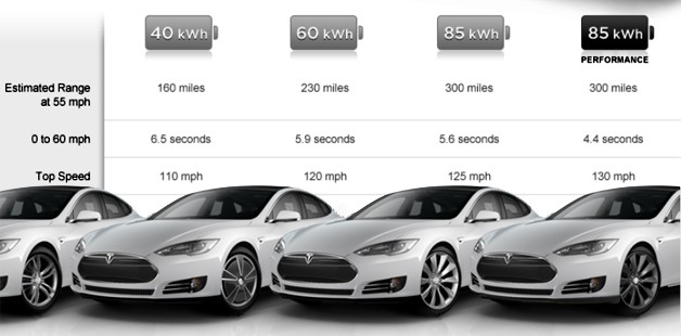Chart of Tesla battery size options with several Model s's along bottom of frame
