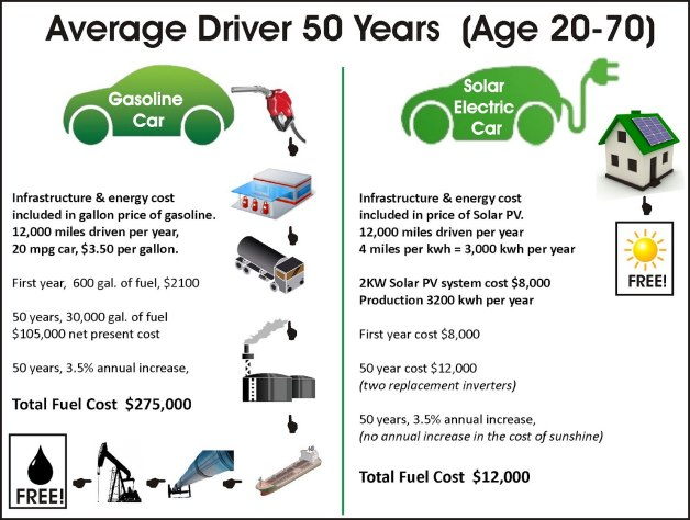 solar vs gasoline fuel cost chart