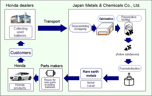 Honda rare earth recycle program flow chart