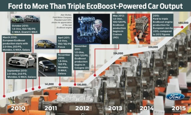 Ford EcoBoost future demand