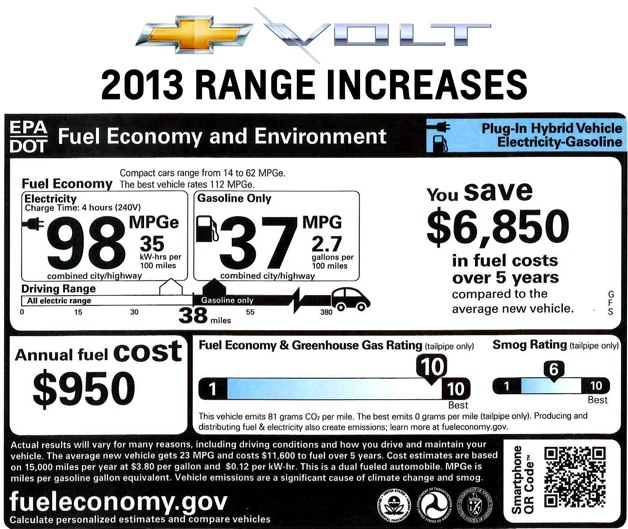 2013 Chevrolet Volt window sticker
