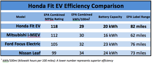 Honda Fit EV rated at 118 MPGe with 82mile range by EPA UPDATE