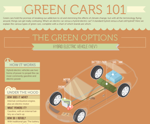 infographic green cars 101. Black Bedroom Furniture Sets. Home Design Ideas